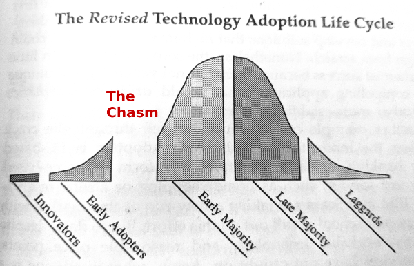 The Chasm in the Technology Adoption Life Cycle